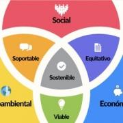 sustentarse_Qué es la Triple Bottom Line